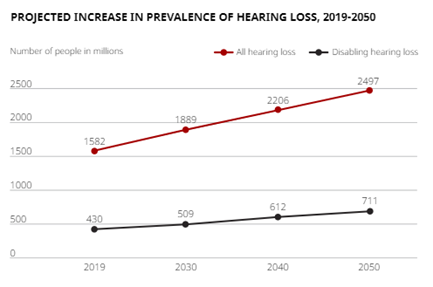 Nuheara Welcomes First-Ever WHO Report On Hearing
